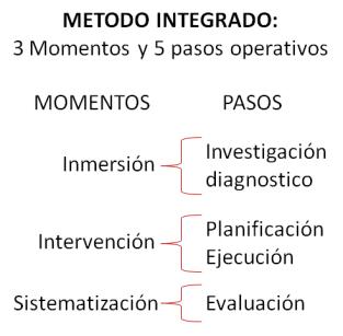 M todo integrado de trabajo social caso practico trabajo social el salvador - Esquema caso practico trabajo social ...